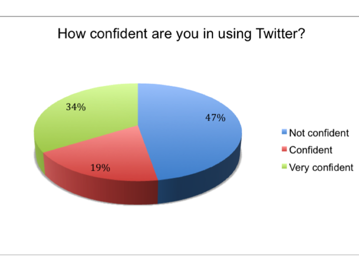 implications of twitter use in professional Professional skills  negative effects of social media in the workplace negative effects of social  snapchat and twitter can be used as free or cost effective.
